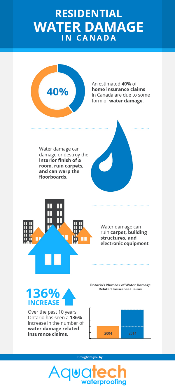 Residential Water Damage in Canada   Visual ly