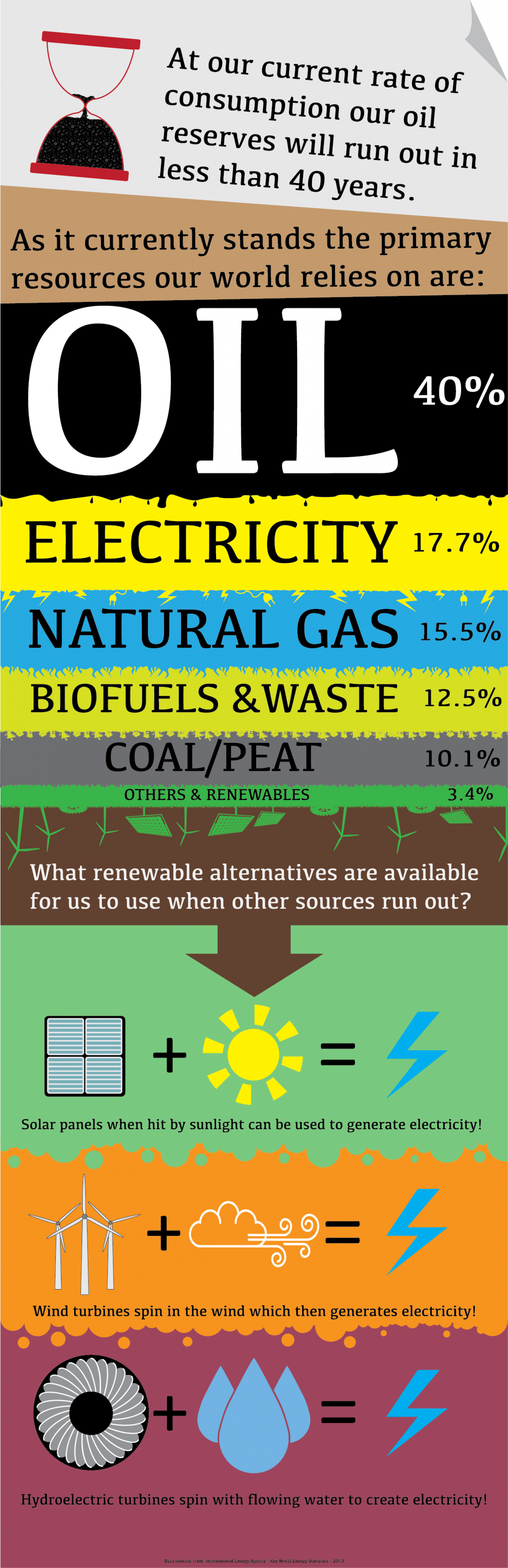 Resources and Renewables Infographic