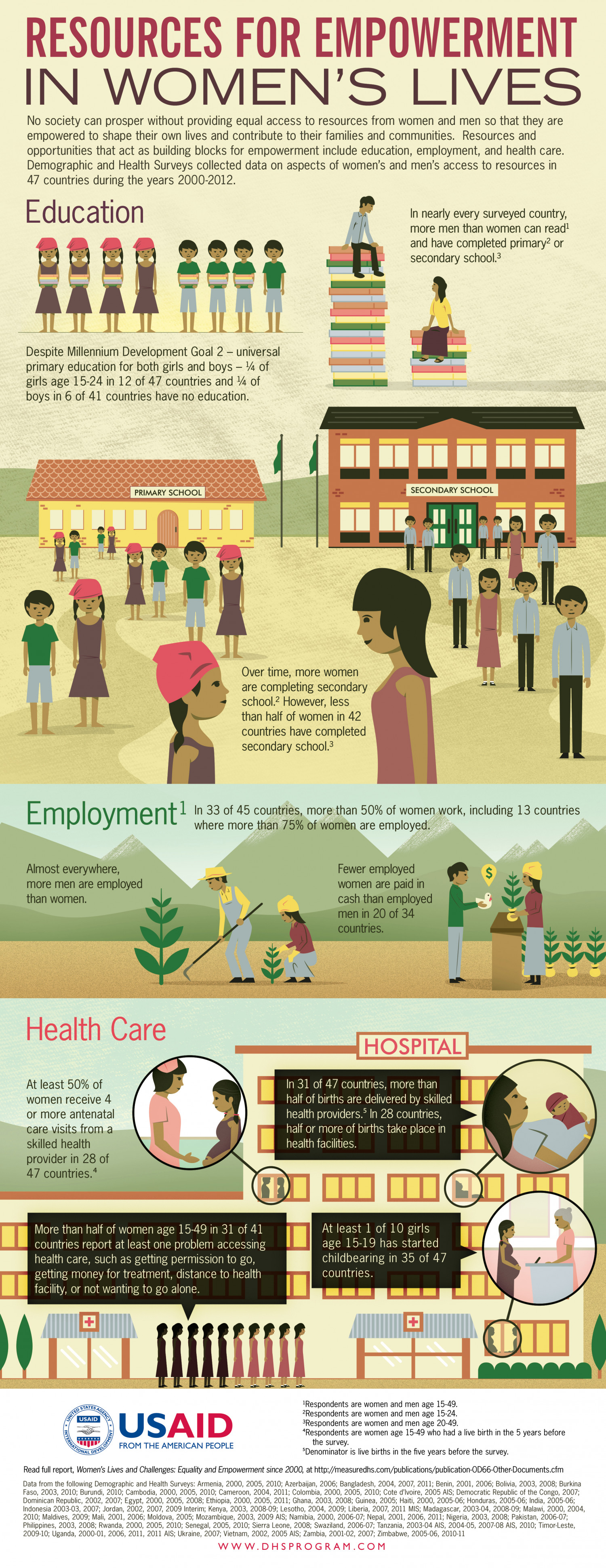 Resources for Empowerment in Women's Lives Infographic