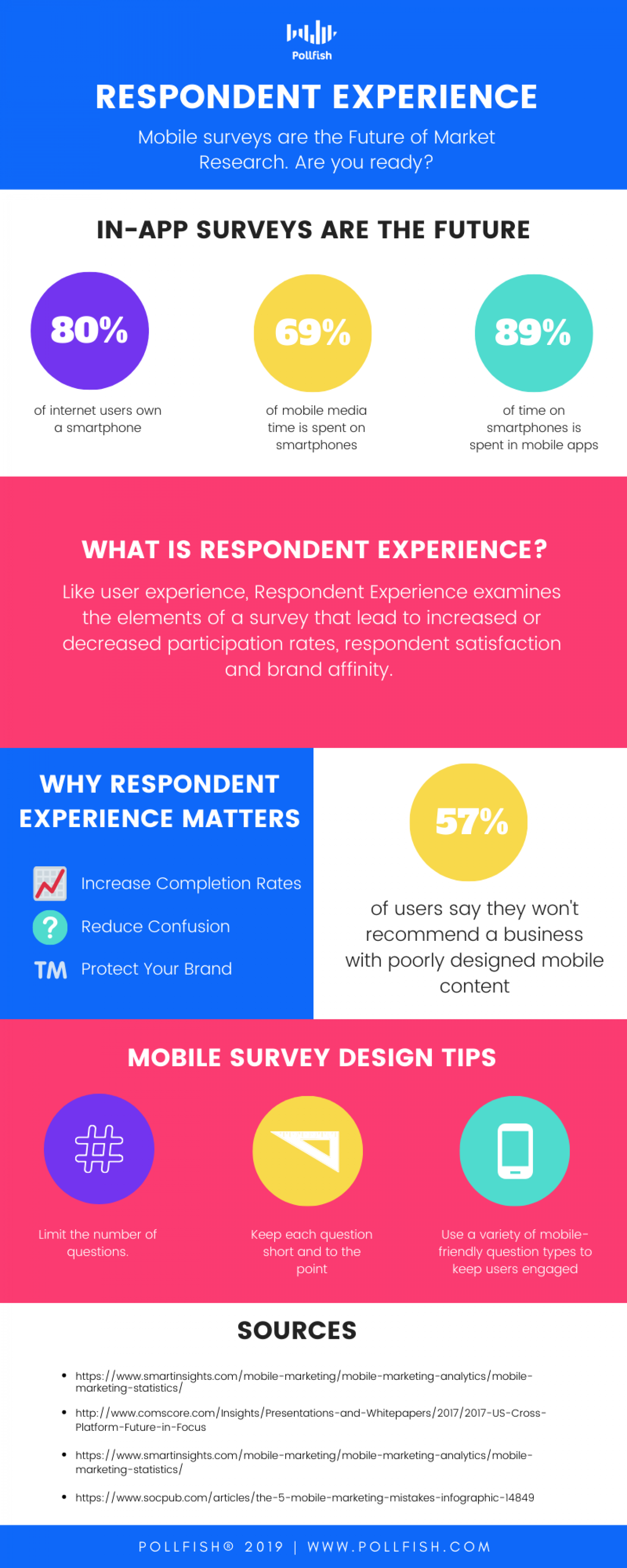 Respondent Experience Matters for Market Research Infographic