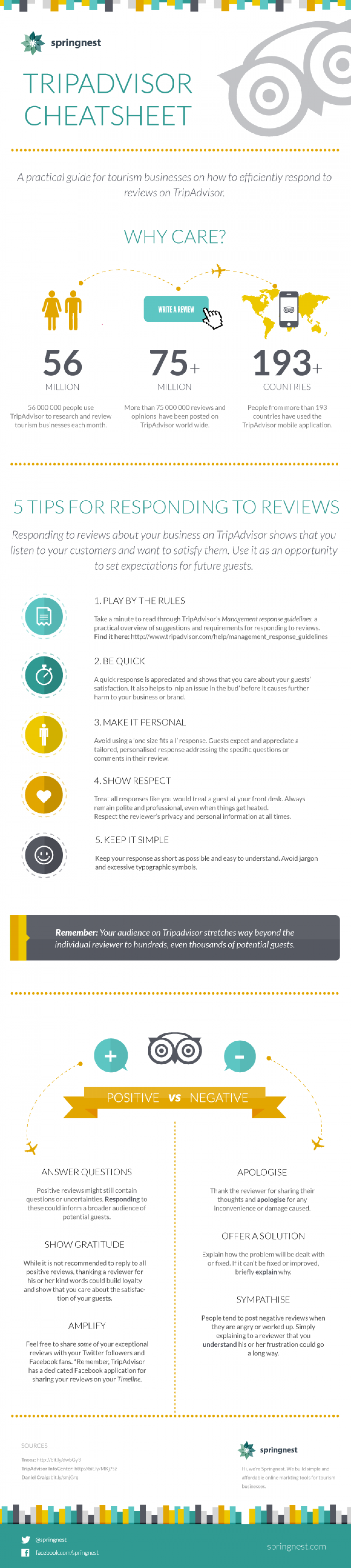 Responding to reviews on TripAdvisor - a practical guide for hotels Infographic
