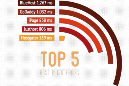 Response time - TOP 5 Hosting companies Infographic