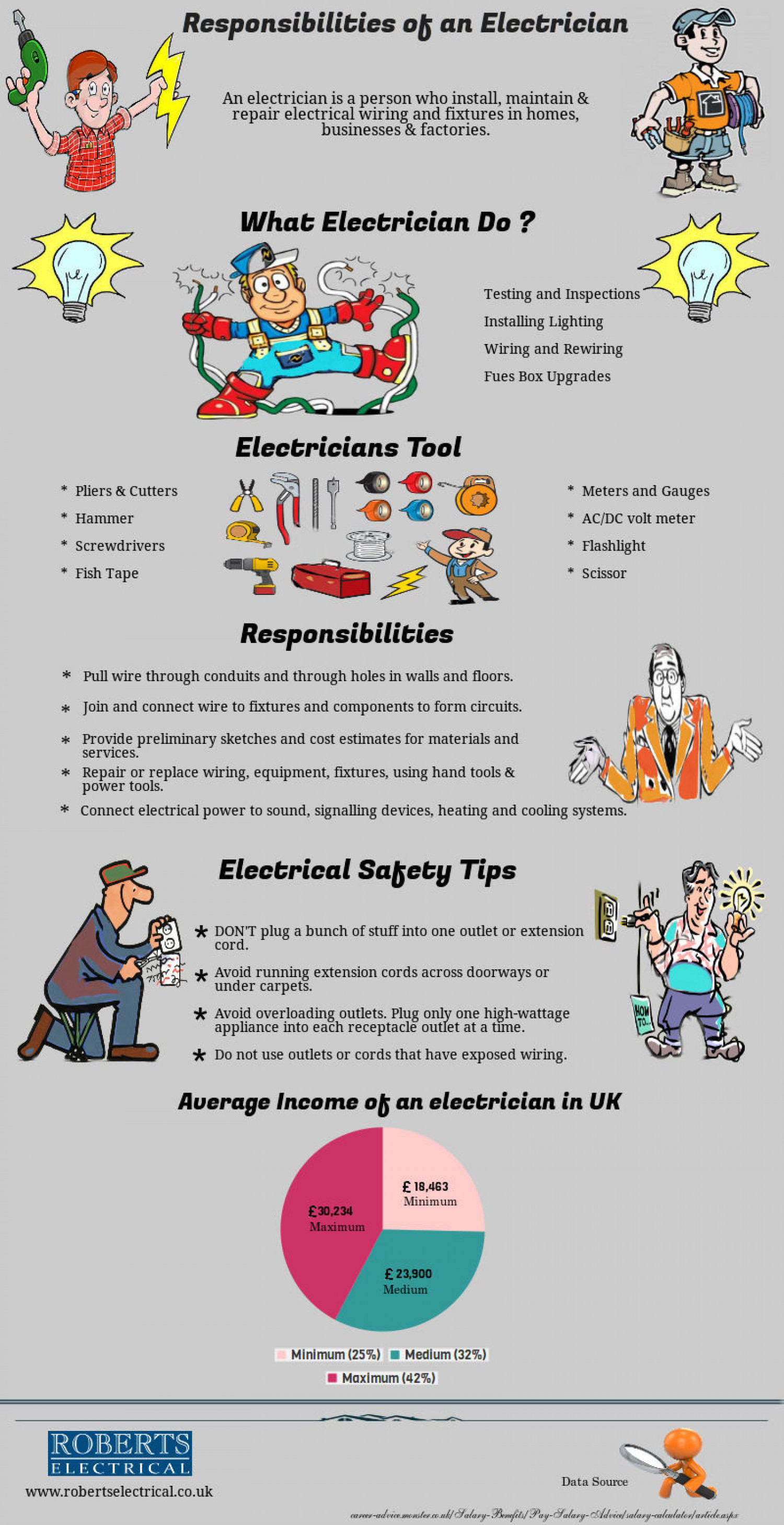 responsibilities of an electrician infographic - Responsibilities Of An Electrician