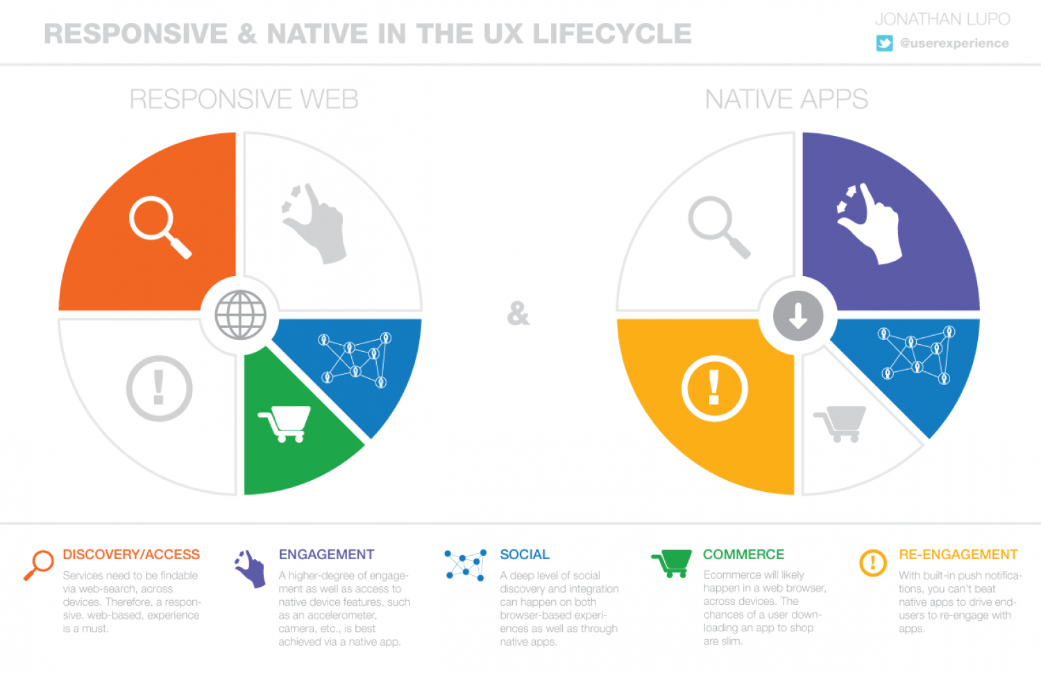 Responsive & Native in the UX Lifecycle Infographic
