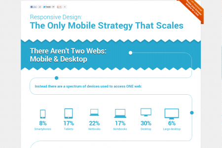 Responsive Design - the only mobile strategy that scales Infographic