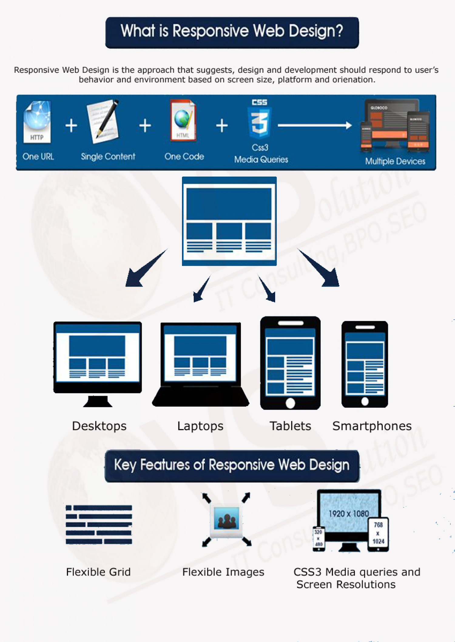 Responsive Web Design - An Overview Infographic