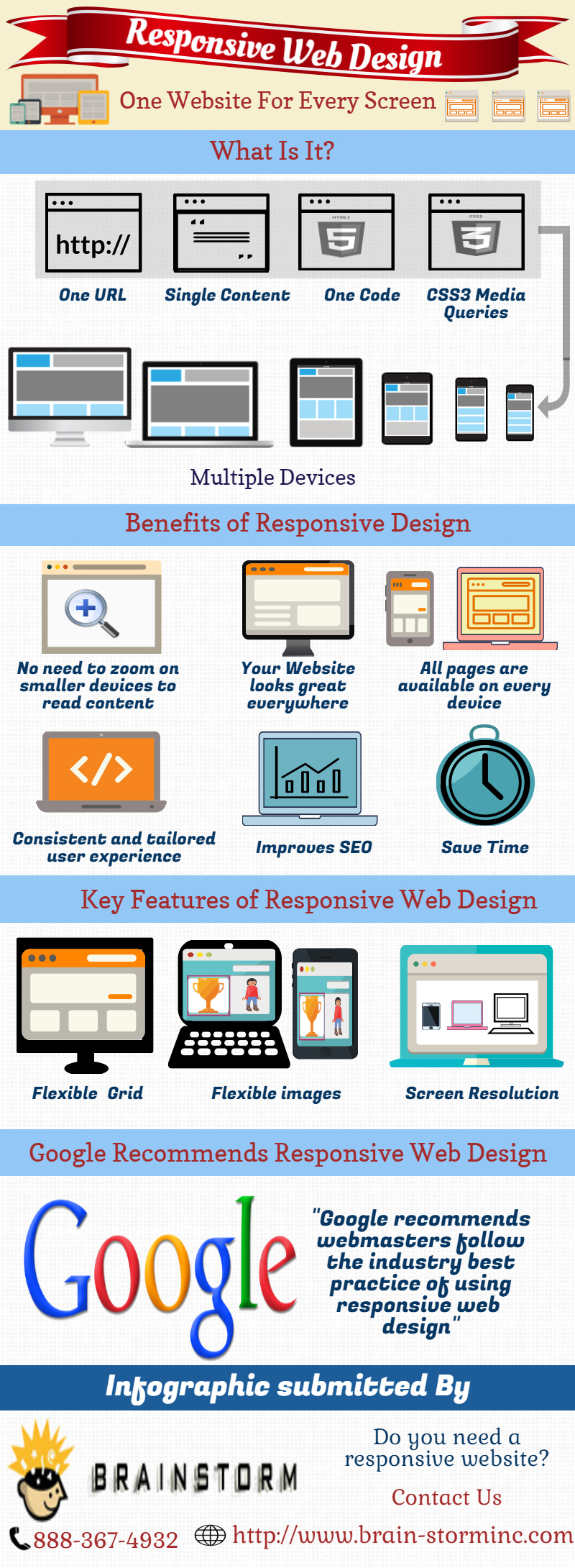 Responsive Web Design Services In New York City Visual Ly