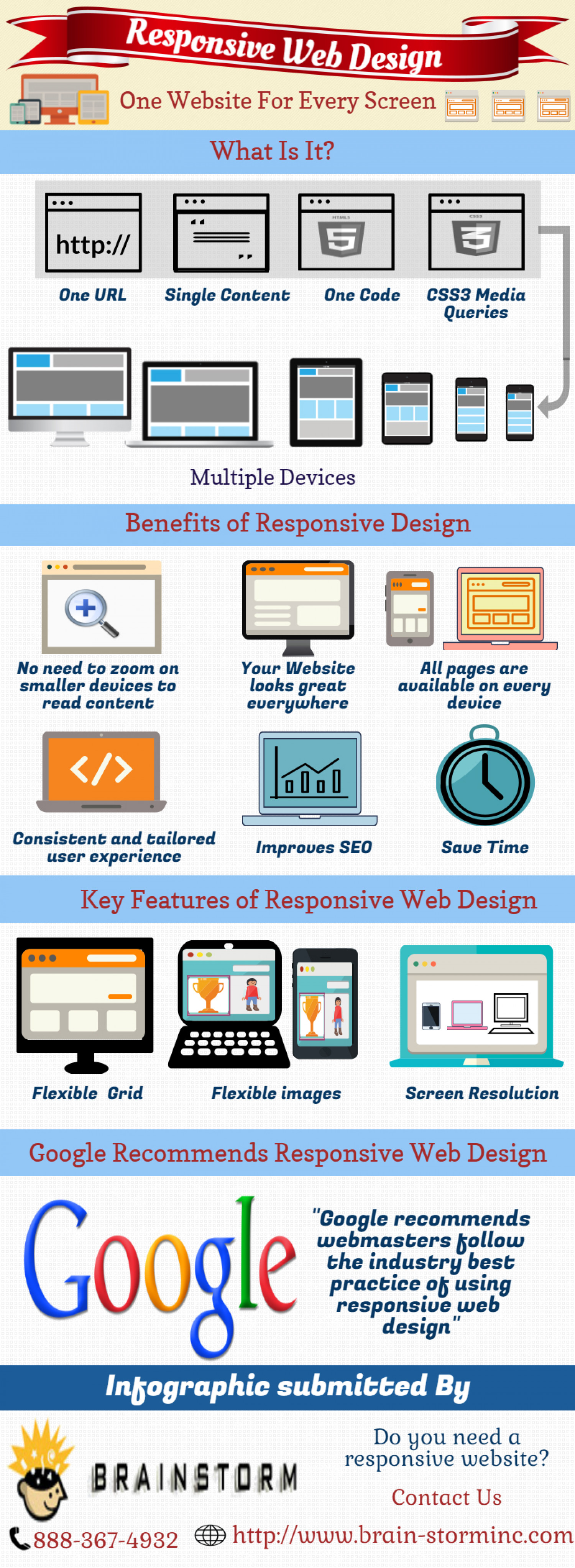 Responsive Web Design Services in New York City Infographic