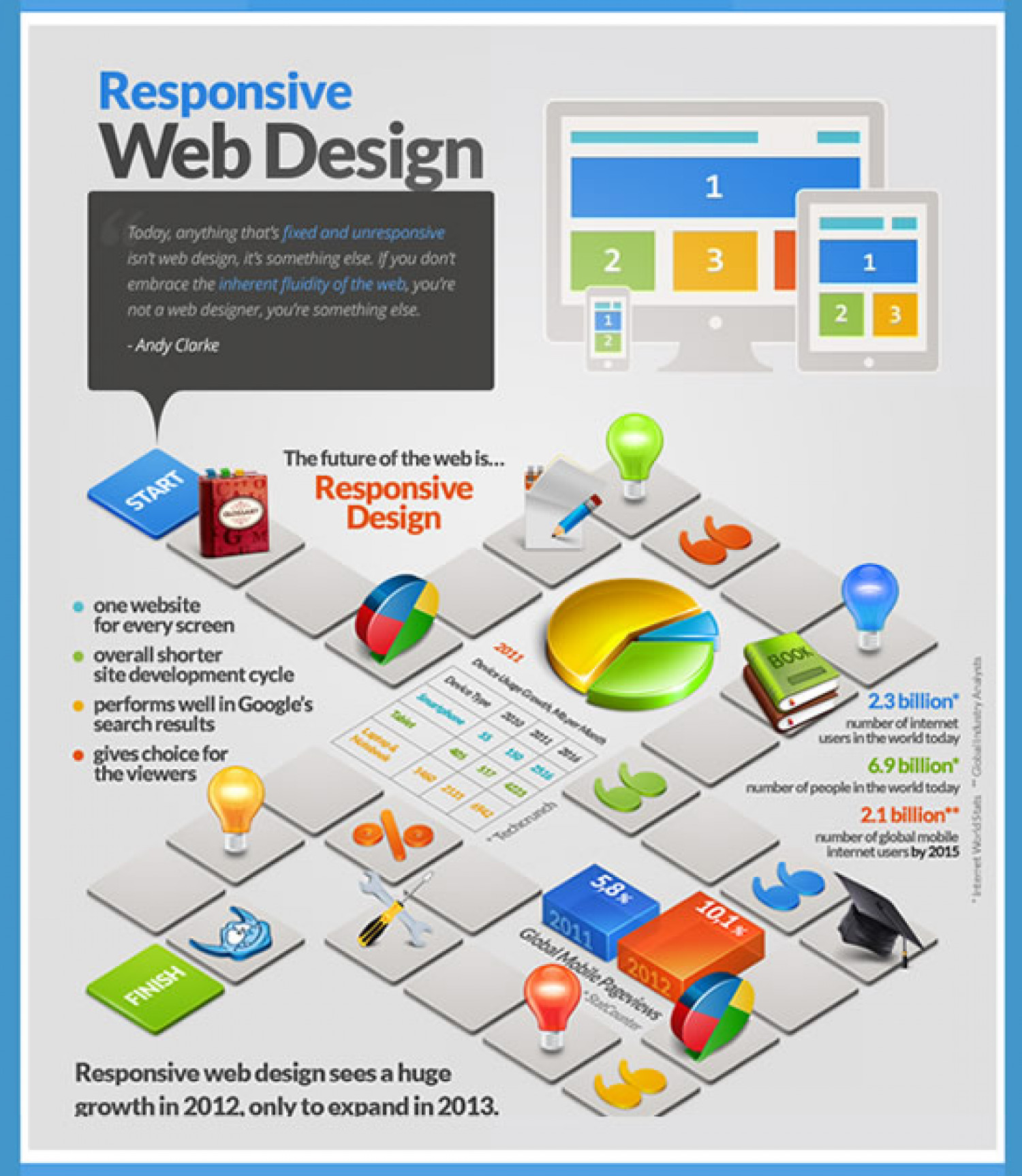 Responsive Web Development Infographics Infographic