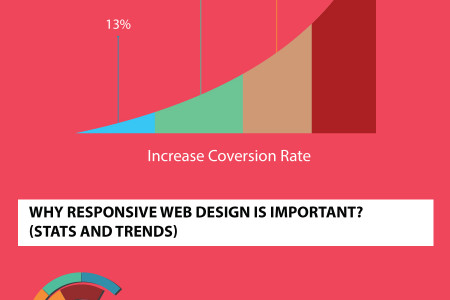 Responsive Website Design : Why is it important? Infographic