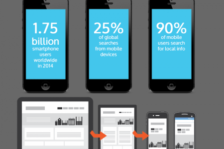 Responsive Website Design in  Frisco Infographic