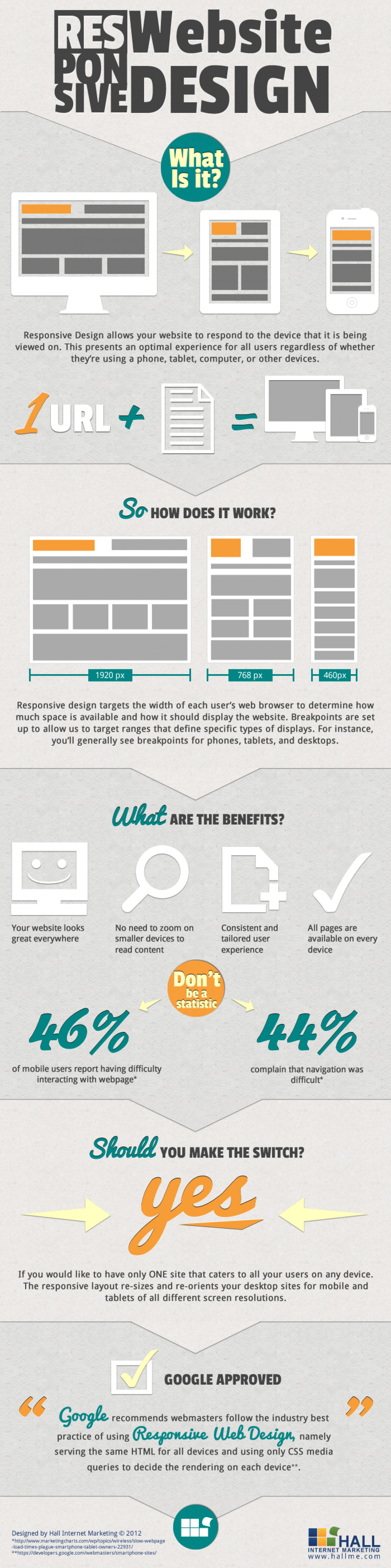 Responsive Website Design: What is it? Infographic