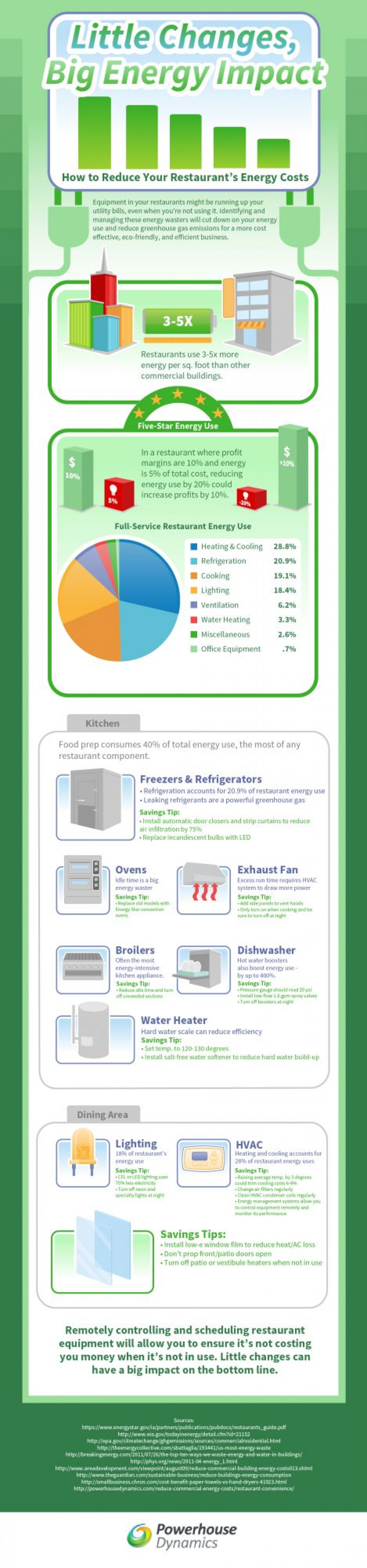 How to Reduce Your Restaurant's Energy Costs Infographic