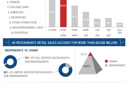 Restaurant Industry in the UK  Infographic