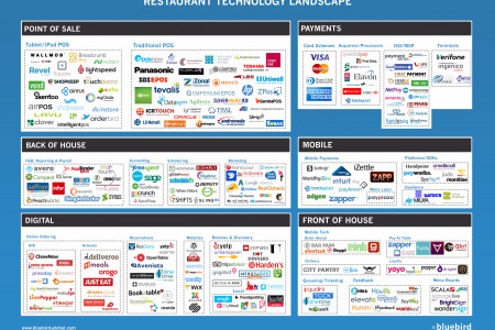 Restaurant Technology Market (2015) Infographic