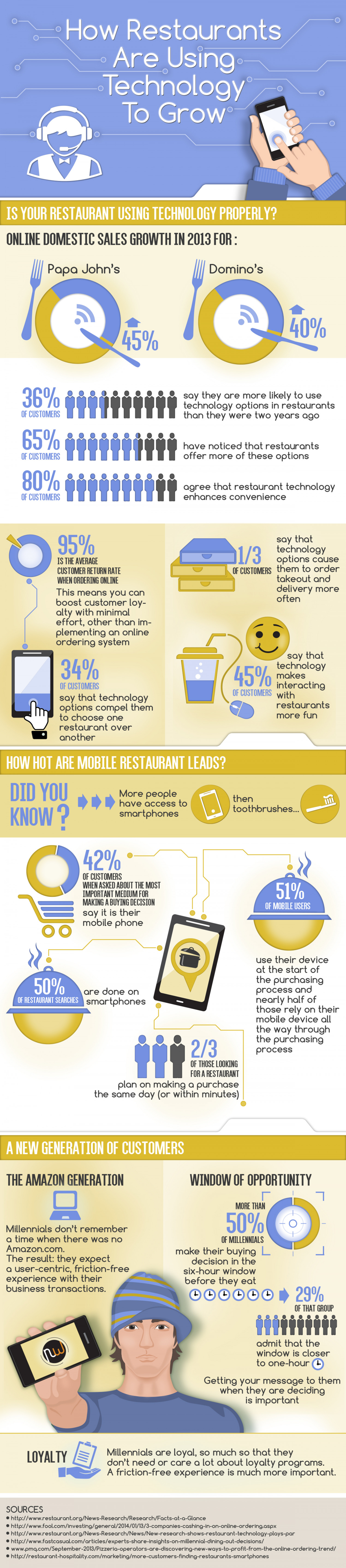 Restaurants and Technology Infographic