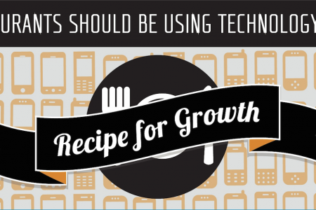 Restaurants Should Be Using Technology As A Recipe For Growth  Infographic
