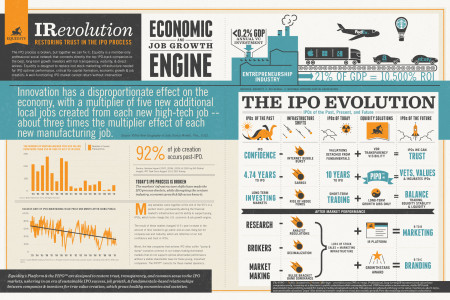 Restoring Trust in the IPO Process Infographic