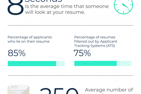 Resume Stats You Need to Know Infographic