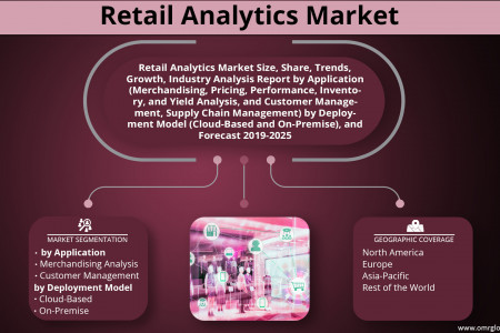 Retail Analytics Market Growth, Size, Share and Forecast 2019-2025 Infographic
