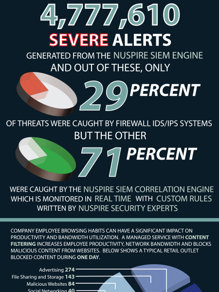 Retail Network Security Events Infographic