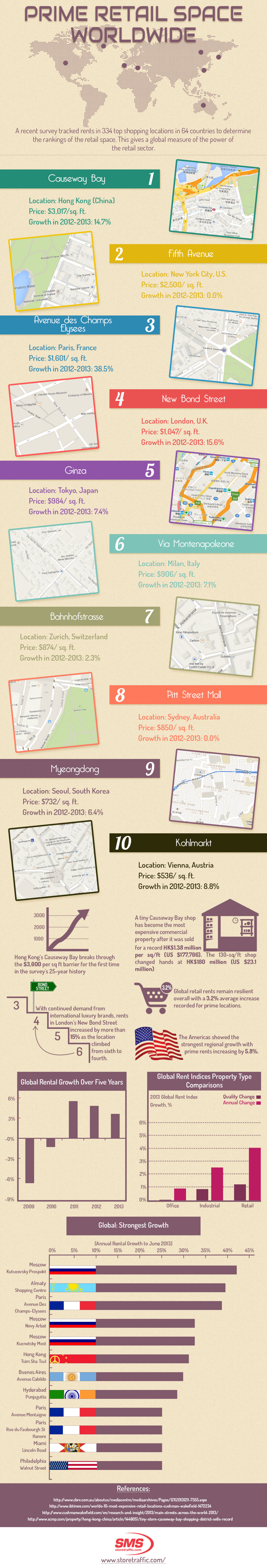 Prime Retail Space Worlwide Infographic