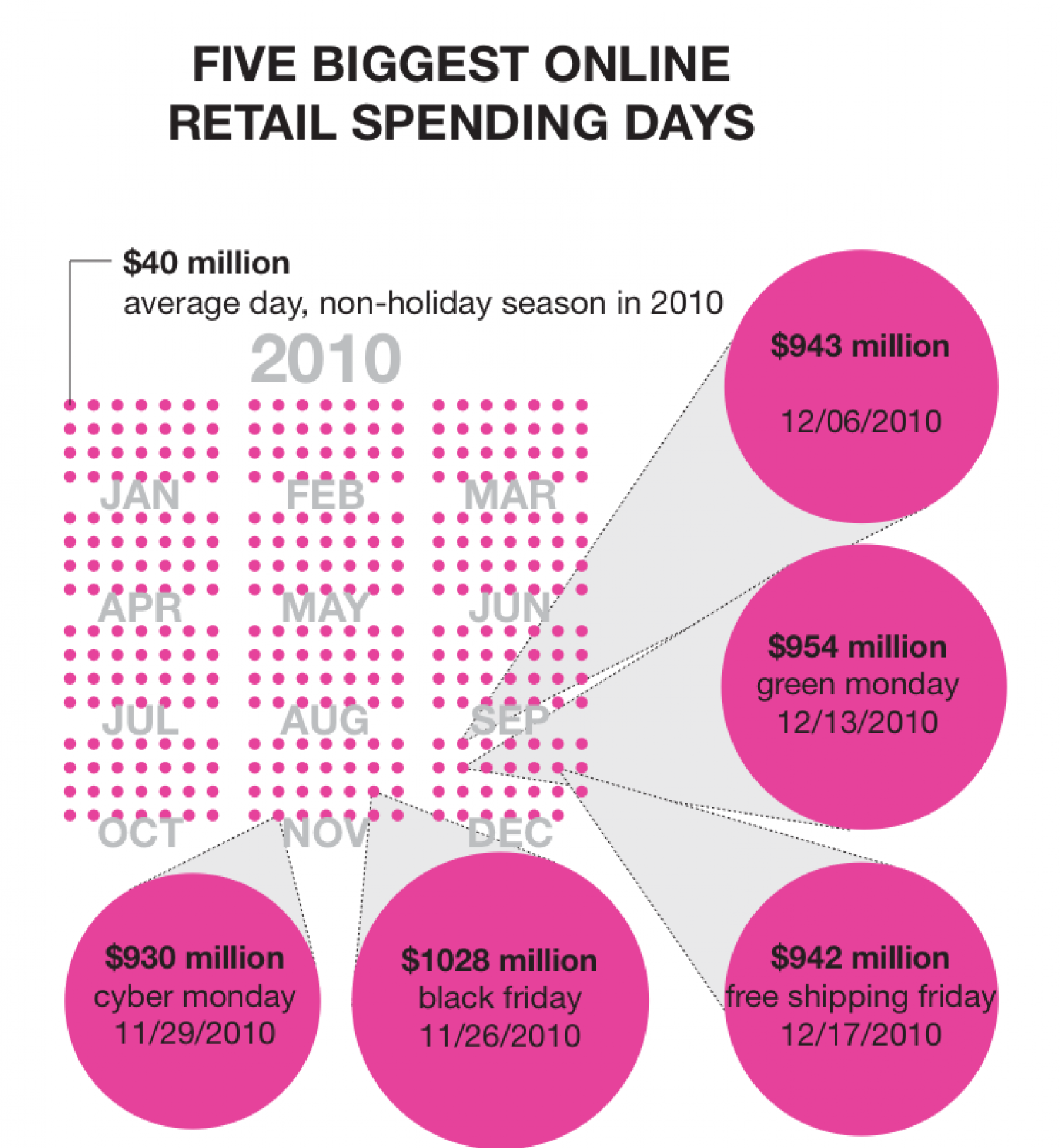Retail Spending Infographic