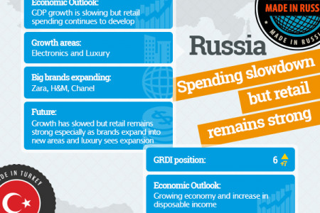 Retail Trends Worldwide Infographic