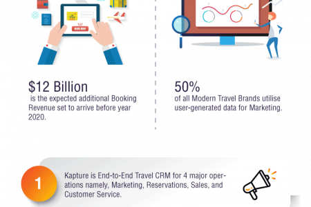 Retain Loyal Travelers with Kapture's Travel CRM Infographic