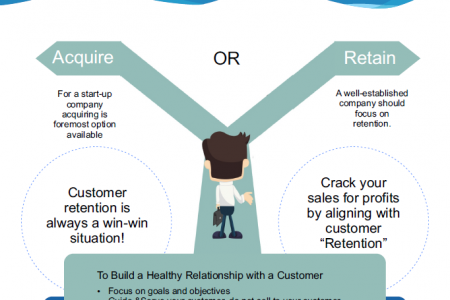 Retention or Acquisition? Always a conundrum to choose for b2b marketers Infographic
