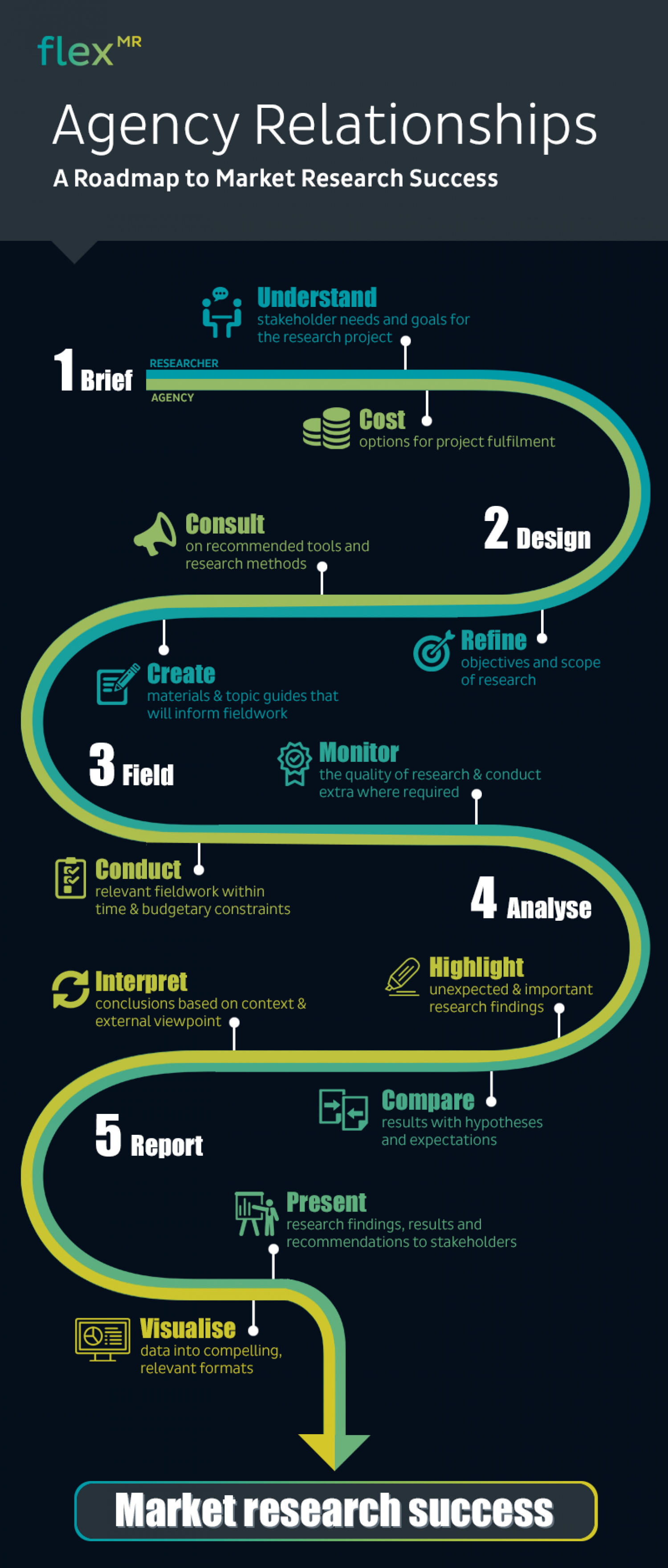 Rethinking Agency Relationships: A Roadmap to Research Success Infographic