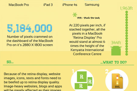 Retina Display and your website Infographic