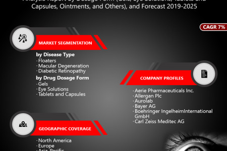 Retinal Disorders Treatment Market Growth, Size, Share and Forecast 2019-2025 Infographic