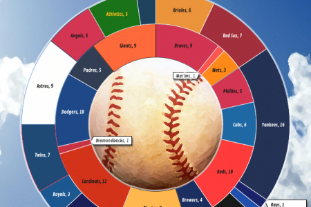 Retirees per MLB Team Infographic