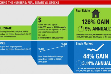 Retirement Investing: Stock Market vs. Real Estate Infographic