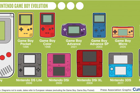 Retro Tech: Nintendo Game Boy evolution Infographic