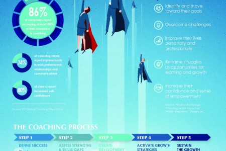 Return on Investment of Executive Coaching Infographic