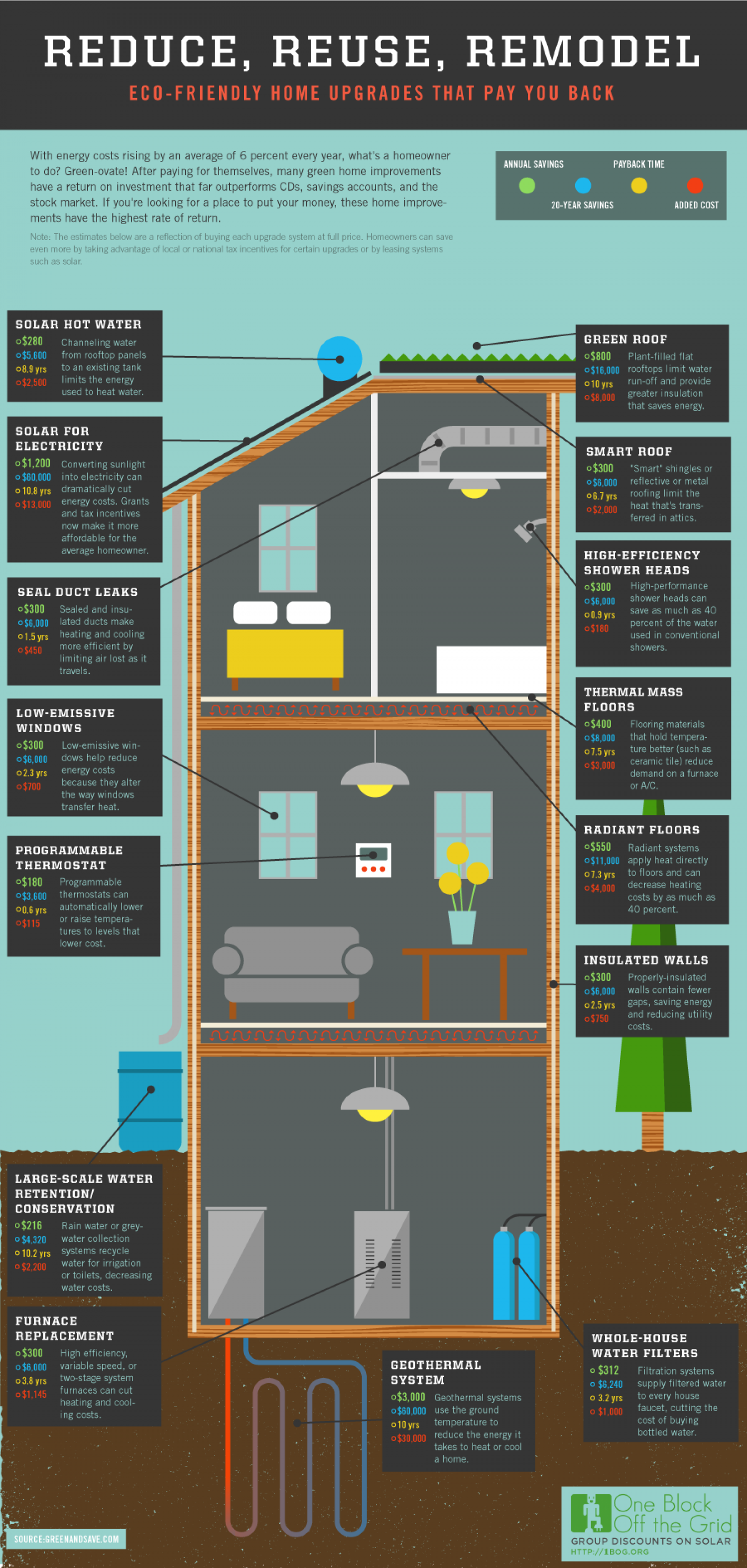Reuse, Reduce, Remodel Infographic