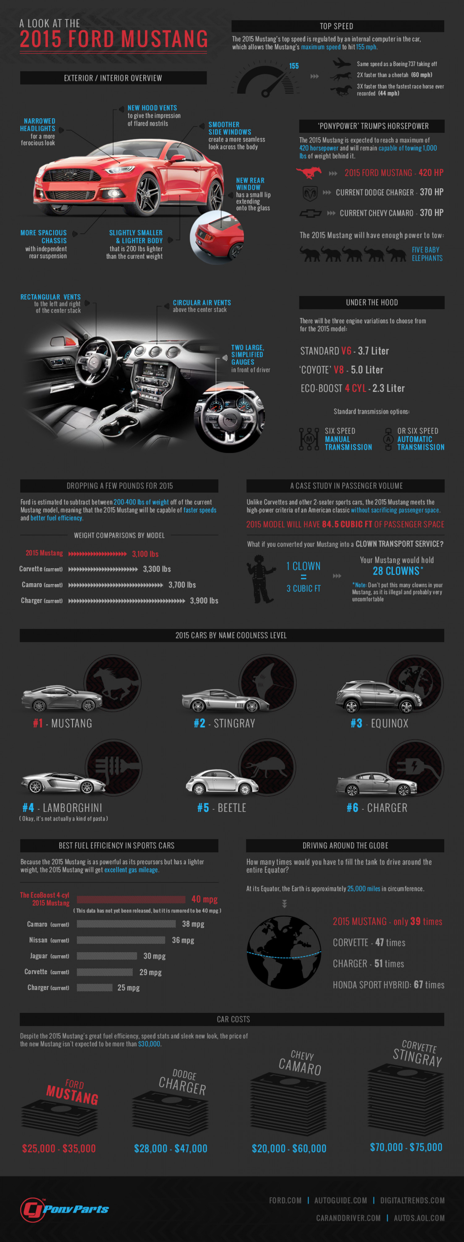 Reveal of the 2015 Mustang | CJ Pony Parts Infographic