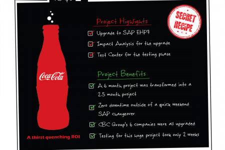 Revealed: Coca-Cola's Secret Recipe Infographic