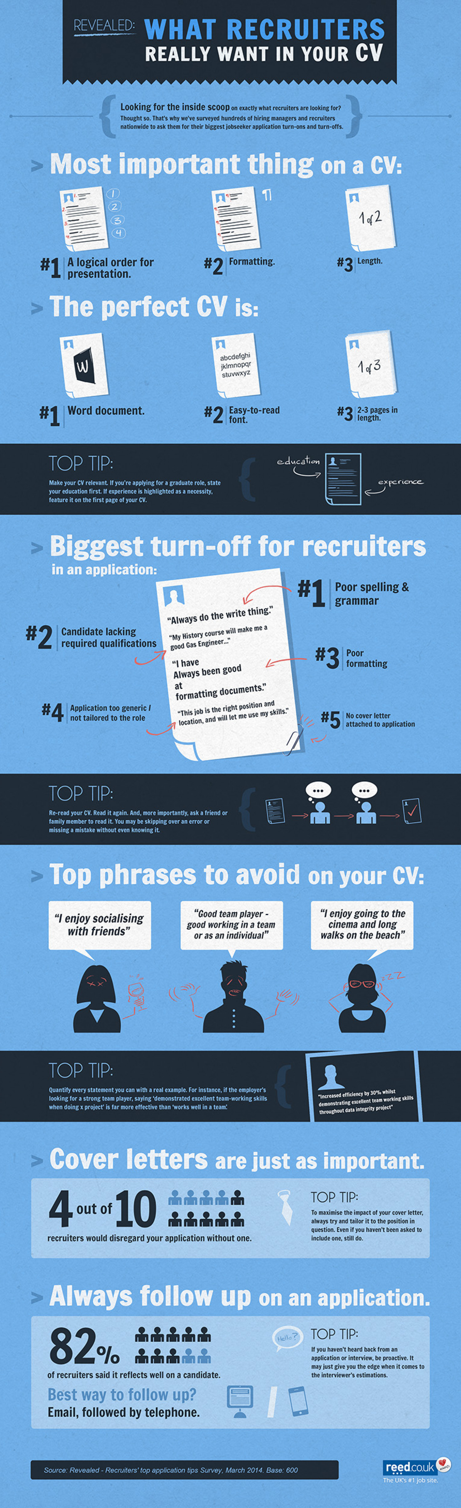 Revealed: What Recruiters Really Want in Your CV Infographic