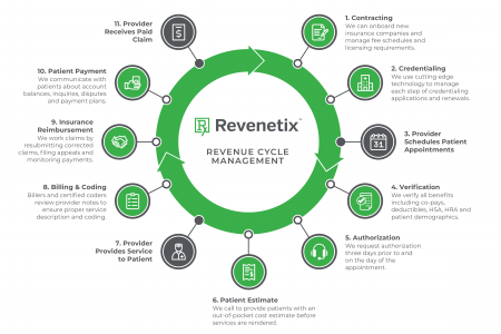 Revenetix Revenue Cycle Management Infographic