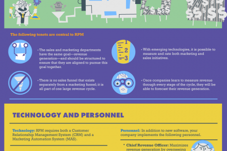 Revenue Performance Management: Making the Top Line Top Priority Infographic