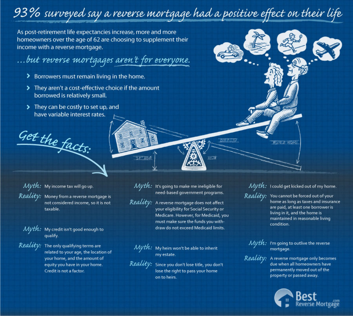 Reverse Mortgage Myths and Truths Infographic
