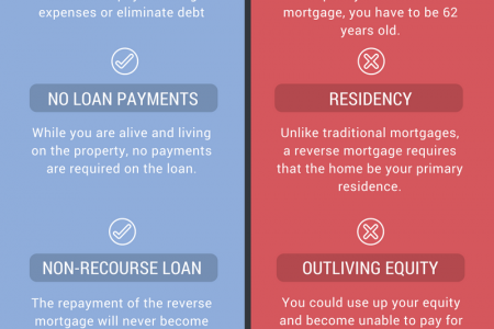 Reverse Mortgage Pros & Cons Infographic