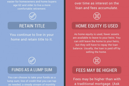 Reverse Mortgage Pros and Cons Infographic