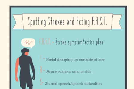 Reviewing Your Stroke Risk Infographic