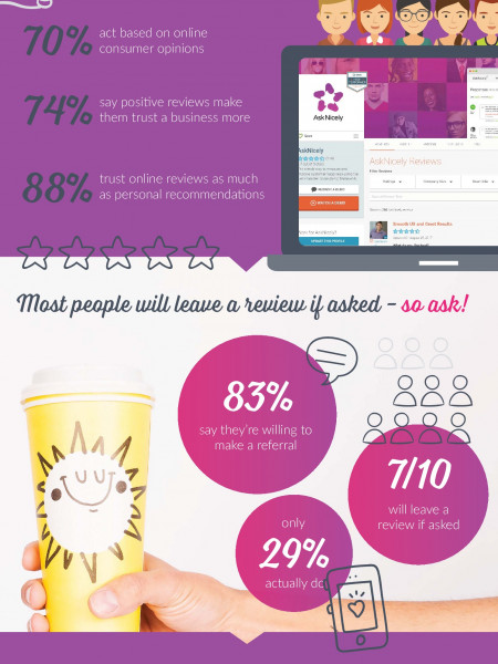 Reviews & referrals for the (marketing) win Infographic