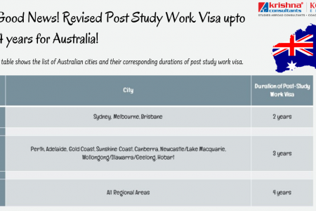 Revised Post Study Work Visa upto 4 years for Australia Infographic