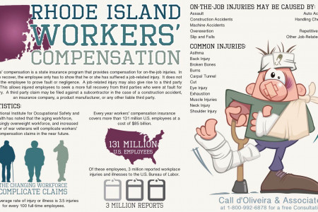 Rhode Island Workers' Compensation Infographic